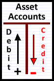 T-Account Assets