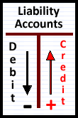 T-Account Liability
